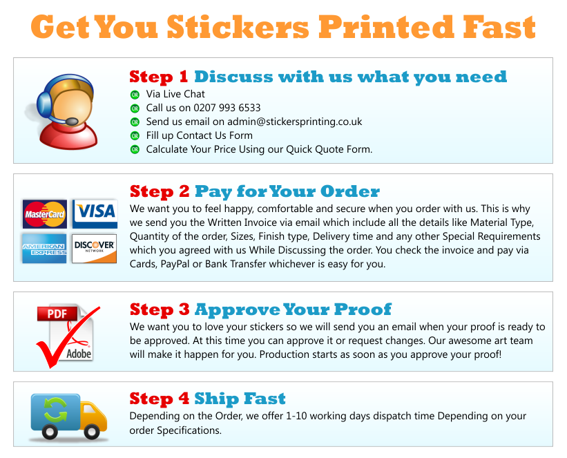 Stickers Printing Order Process Diagram